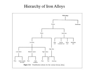 Hierarchy of Iron Alloys