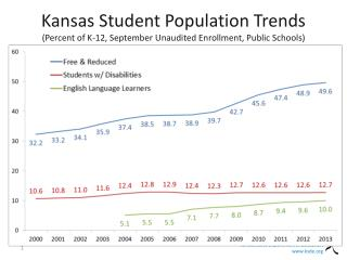 Kansas Student Population Trends (Percent of K-12, September Unaudited Enrollment, Public Schools)