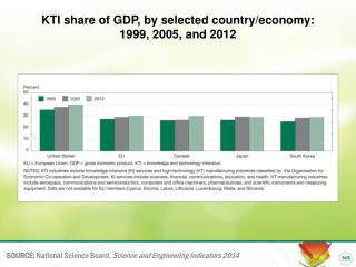 KTI share of GDP, by selected country/economy:  1999, 2005, and 2012