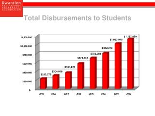 Total Disbursements to Students