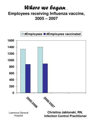 Where we began �  Employees receiving Influenza vaccine, 2005 � 2007