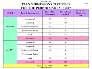PLAN SUBMISSIONS STATISTICS FOR THE PERIOD MAR - APR 2007