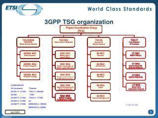 3GPP TSG organization