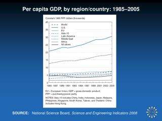 Per capita GDP, by region/country: 1985–2005