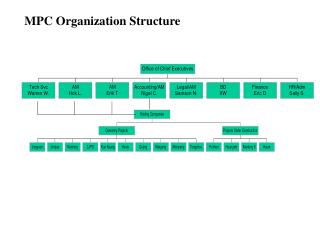 MPC Organization Structure