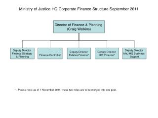 Ministry of Justice HQ Corporate Finance Structure September 2011