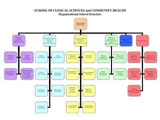 SCHOOL OF CLINICAL SCIENCES and COMMUNITY HEALTH            Organisational School Structure