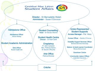 Admissions Office Admissions Officer  Anne Hickey Student Academic Administration SAA Officer