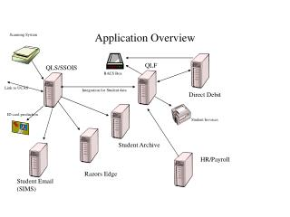 Application Overview