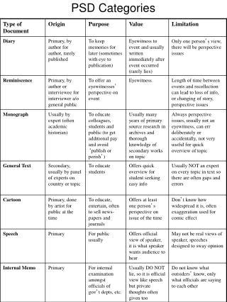 PSD Categories