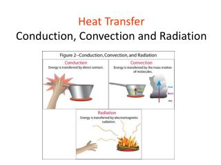 Heat Transfer Conduction, Convection and Radiation
