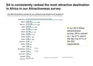 SA is consistently ranked the most attractive destination in Africa in our Attractiveness survey