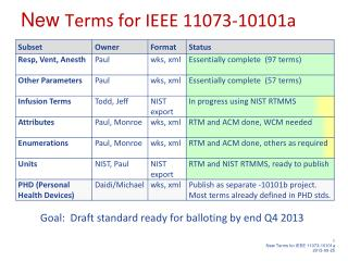 New  Terms  for IEEE 11073-10101a