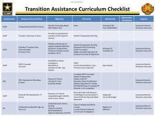 Transition Assistance Curriculum Checklist