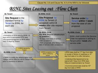 BSNL Sites Leasing out  :Flow Chart