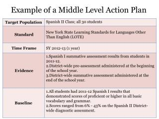 Example of a Middle Level Action Plan