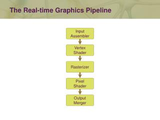 The Real-time Graphics Pipeline
