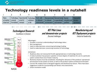 Technology readiness levels in a nutshell
