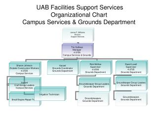 UAB Facilities Support Services Organizational Chart Campus Services & Grounds Department