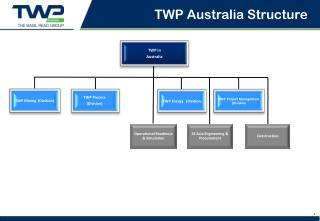 TWP Australia Structure