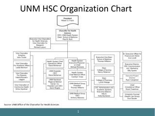 UNM HSC Organization Chart