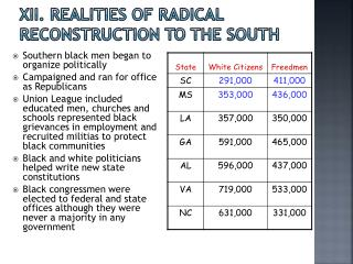 XII. Realities of Radical Reconstruction to the South