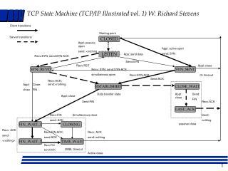 TCP State Machine (TCP/IP Illustrated vol. 1) W. Richard Stevens
