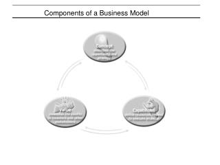 Components of a Business Model