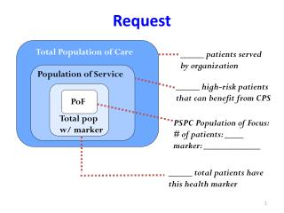 Total Population of Care