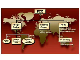 Copper  Smelter/Refinery