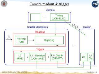 Camera readout & trigger