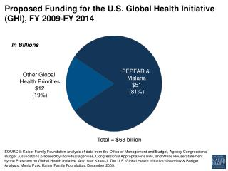 Proposed Funding for the U.S . Global Health Initiative (GHI),  FY  2009-FY 2014