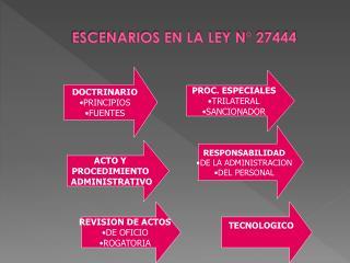 ESCENARIOS EN LA LEY N� 27444