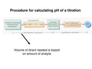 Procedure for calculating pH of a titration