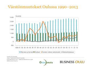 Väestönmuutokset Oulussa  1990 – 2013