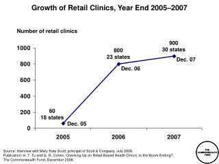 Growth of Retail Clinics, Year End 2005–2007