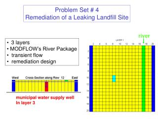 Problem Set # 4 Remediation of a Leaking Landfill Site