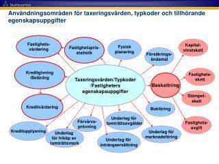 Användningsområden för taxeringsvärden, typkoder och tillhörande egenskapsuppgifter
