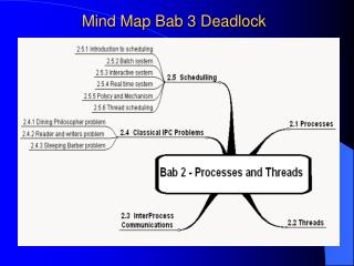 Mind Map Bab 3 Deadlock