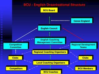 BCU - English Organisational Structure