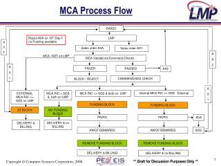 MCA Process Flow