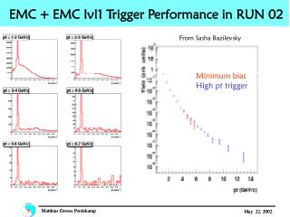 EMC + EMC lvl1 Trigger Performance in RUN 02
