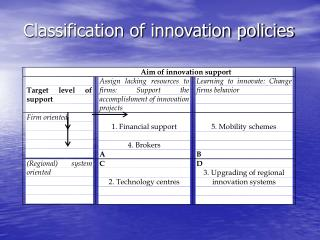 Classification of innovation policies
