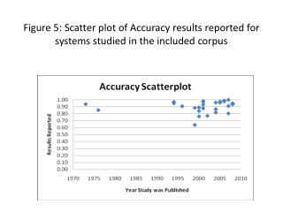 Figure 5: Scatter plot of Accuracy results reported for systems studied in the included corpus