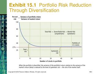 Exhibit 15.1   Portfolio Risk Reduction Through Diversification