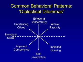 "Common Behavioral Patterns:  ""Dialectical Dilemmas"""