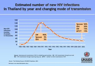 Estimated number of new HIV infections  in Thailand by year and changing mode of transmission
