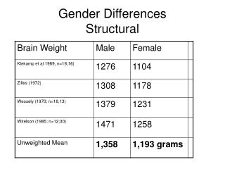 Gender Differences Structural
