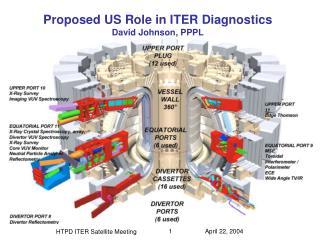 Proposed US Role in ITER Diagnostics David Johnson, PPPL