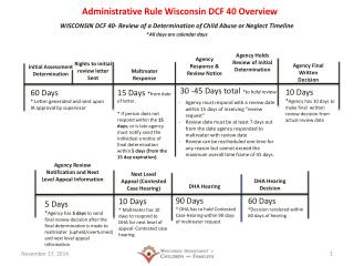 Administrative Rule Wisconsin DCF 40 Overview